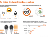 So ticken deutsche Dienstwagenfahrer