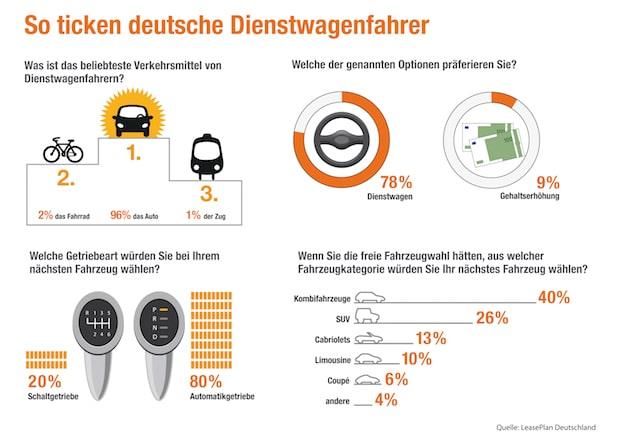 Photo of So ticken deutsche Dienstwagenfahrer