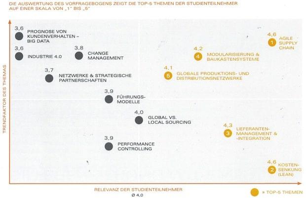 Bild von Klug aufgeteilt: Segmentierte Supply Chains für maximale Agilität