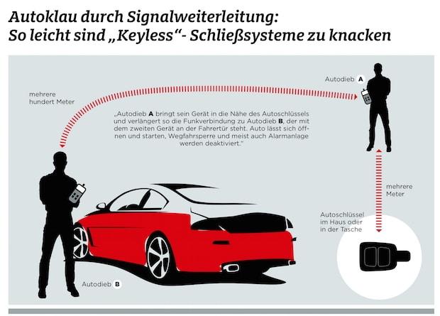 Photo of Autos mit Komfort-Schließsystem sind leichte Beute für Diebe