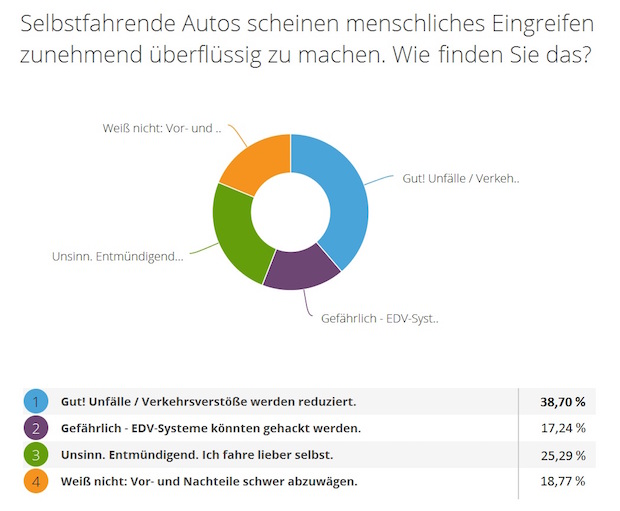 "Photo of Mehrheit begrüßt ""Selbstfahrende Autos"""