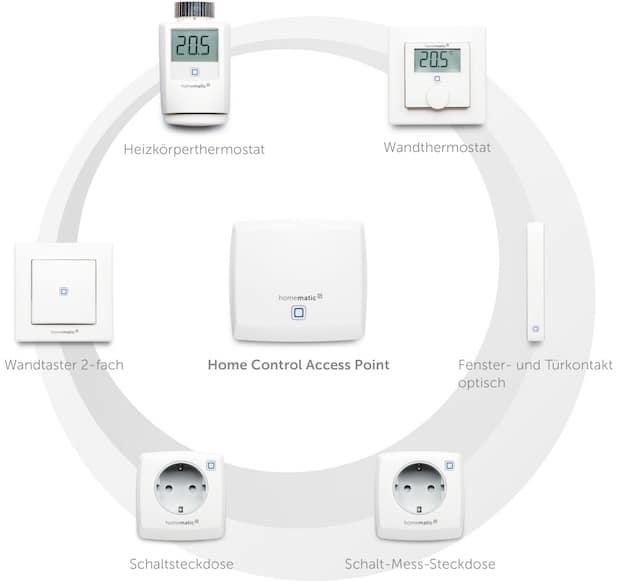 Photo of Homematic IP und HomeMatic ab sofort kompatibel