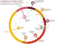Digitalisierung kann Arbeitskräftemangel im Jahr 2030 spürbar reduzieren