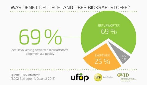 """Quellenangabe: """"obs/OVID, Verband der ölsaatenverarbeitenden Industrie in Deutschland e.V./UFOP-OVID-VDB"""""""