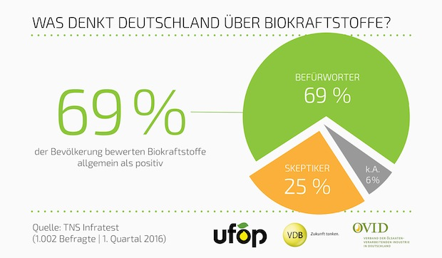 Bild von 69 Prozent der Deutschen bewerten Biokraftstoffe positiv