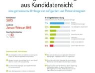 Aktuelle Umfrage zu externen Arbeitgeberbewertungsverfahren aus Kandidatensicht
