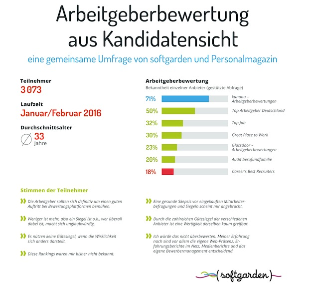 Photo of Aktuelle Umfrage zu externen Arbeitgeberbewertungsverfahren aus Kandidatensicht