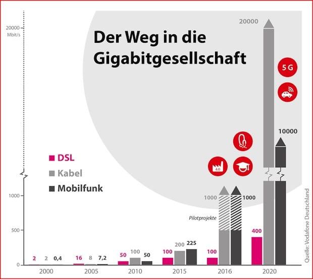 Photo of Der Weg in die Gigabitgesellschaft