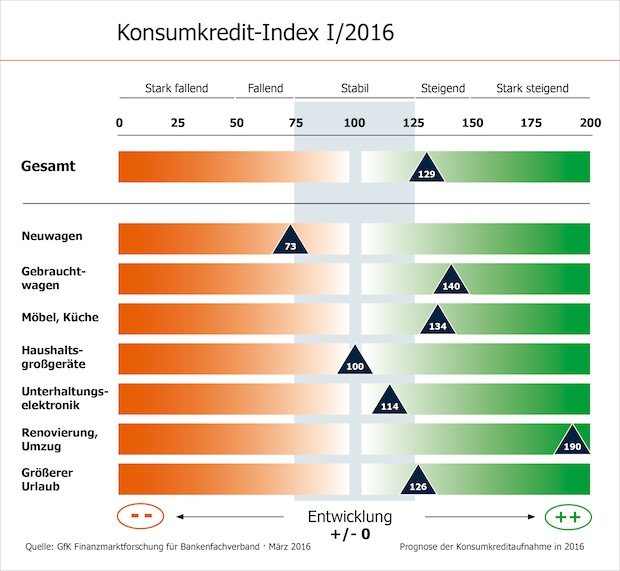 Photo of Konsumkredit-Index: Private Kreditnachfrage steigt in 2016