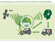 Digitaler Retter in der Not: Provinzial Rheinland erweitertet Unfallmeldedienst