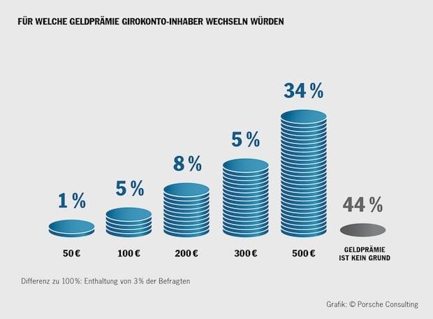 "Quellenangabe: ""obs/Porsche Consulting GmbH"""
