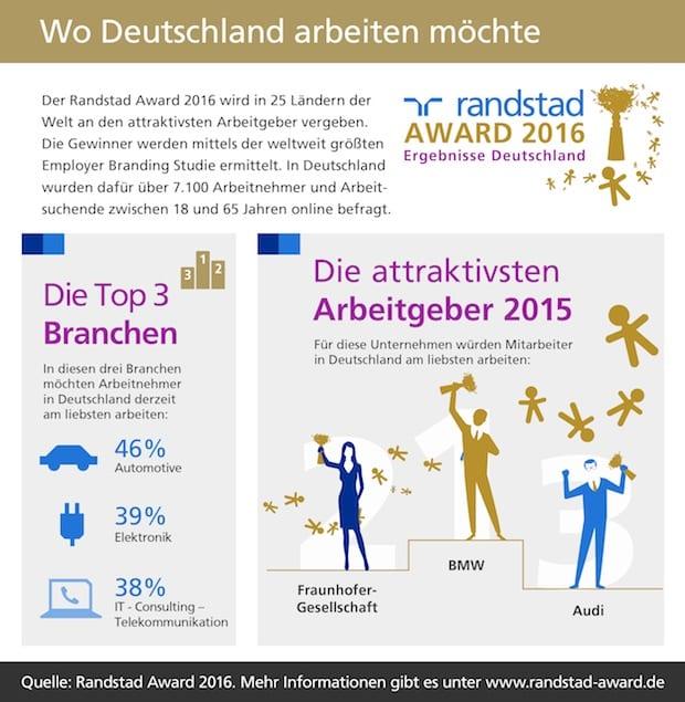Photo of BMW, Fraunhofer und Audi sind attraktivste Arbeitgeber Deutschlands