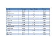 Europaweit günstig wie nie: Mit Autogas in den Osterurlaub