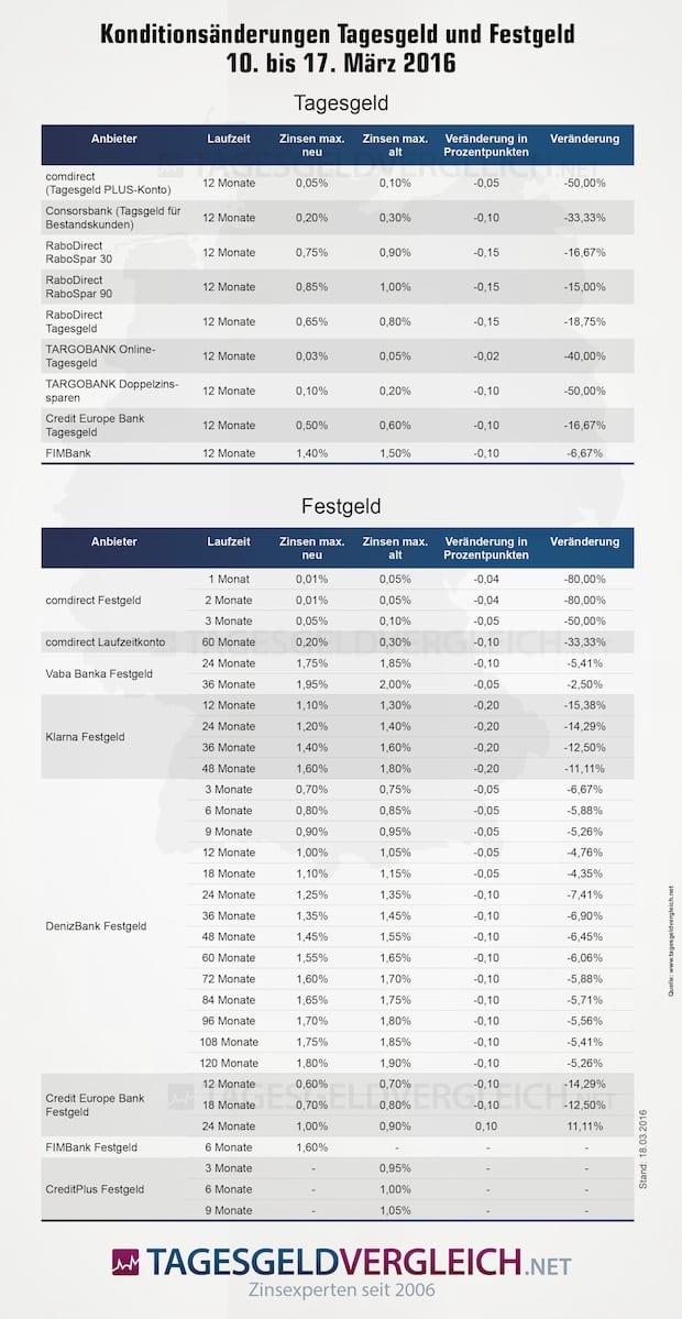 Bild von Zinskürzungen im großen Stil als mögliche Folge der EZB-Entscheidung