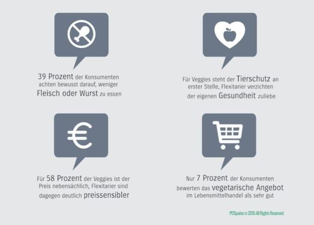 Fleischlose Ernährung und vegetarisches Angebot im Lebensmitteleinzelhandel. Quelle: POSpulse/etventure GmbH