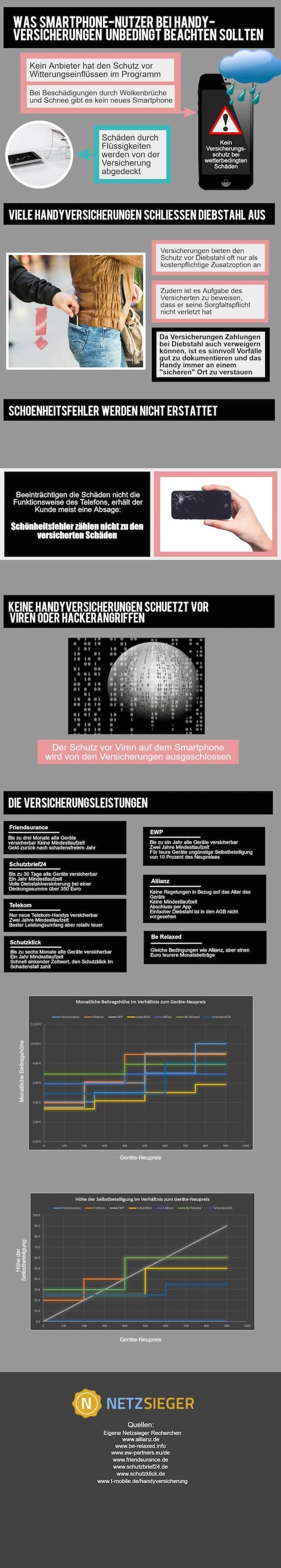 Photo of Netzsieger: Die besten Handyversicherungen im Vergleich
