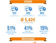 So kundenfreundlich sind Deutschlands B2C-Online-Shops