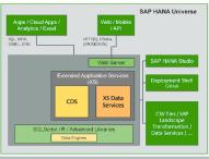 mayato: Whitepaper über Softwareentwicklung mit SAP HANA