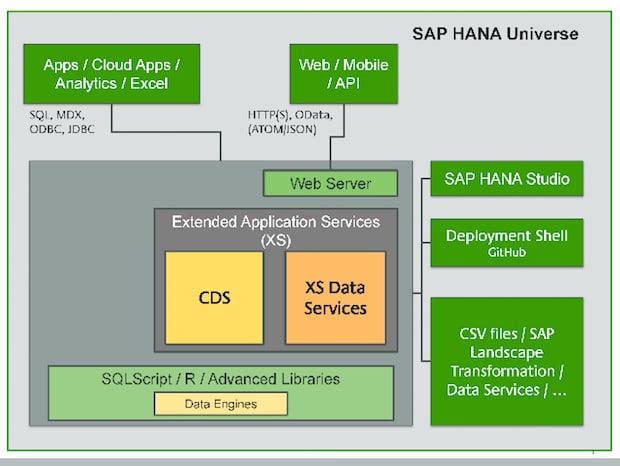 Photo of mayato: Whitepaper über Softwareentwicklung mit SAP HANA