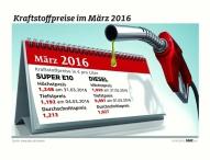 Tanken im März teurer