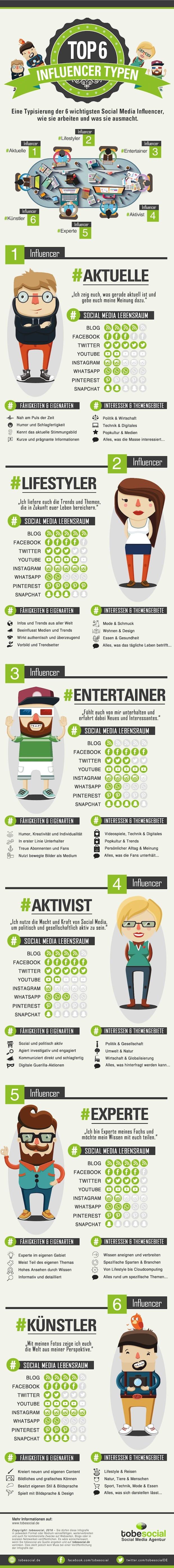 Photo of Social Media Influencer Infografik – Die Top 6 Social Media Influencer Typen für Meinungsführer Marketing
