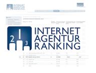 TWT Digital Group steigt in die Top 20 der deutschen Digitalagenturen auf