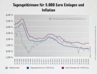 Starke Zinssenkungen nach EZB-Entscheidung