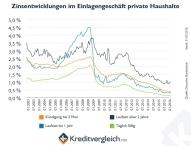 Zinsgeschäft der Banken läuft besser als behauptet