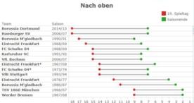Datenanalyse in Story-Form: Wie Sie Zahlen unterhaltsam präsentieren