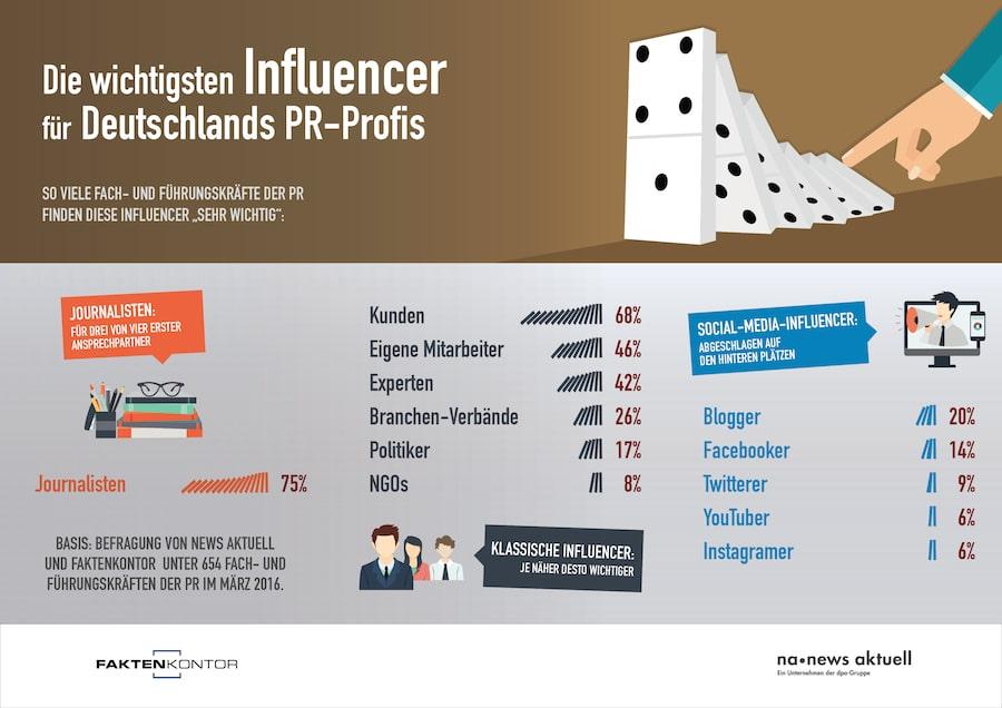 Photo of Influencer-Ranking: Journalisten für PR-Profis am wichtigsten