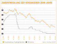 Zinsen für Immobilienkredite bleiben im Keller