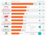 Statista enthüllt Top Treiber für eine erhöhte Kaufwahrscheinlichkeit deutscher Online-Shops