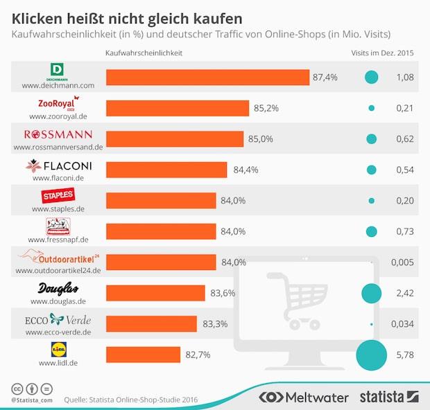 Photo of Statista enthüllt Top Treiber für eine erhöhte Kaufwahrscheinlichkeit deutscher Online-Shops