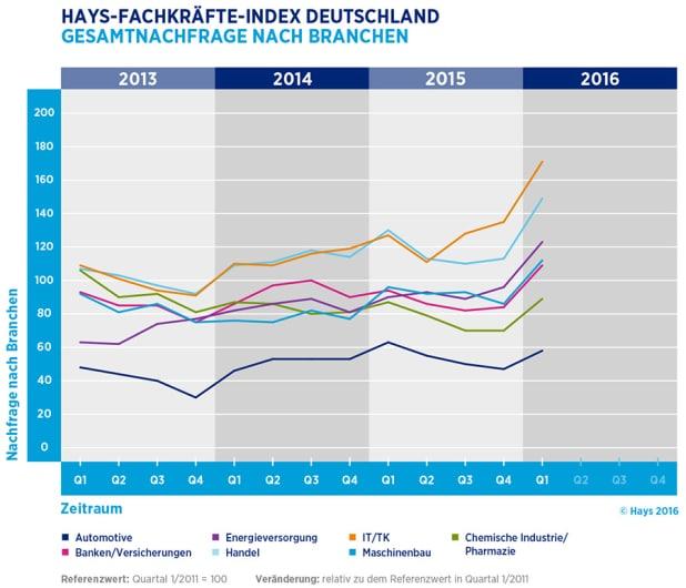 """Die Nachfrage nach Fachkräften aus den Branchen im 1.Quartal 2016. Quelle: """"obs/Hays AG"""""""