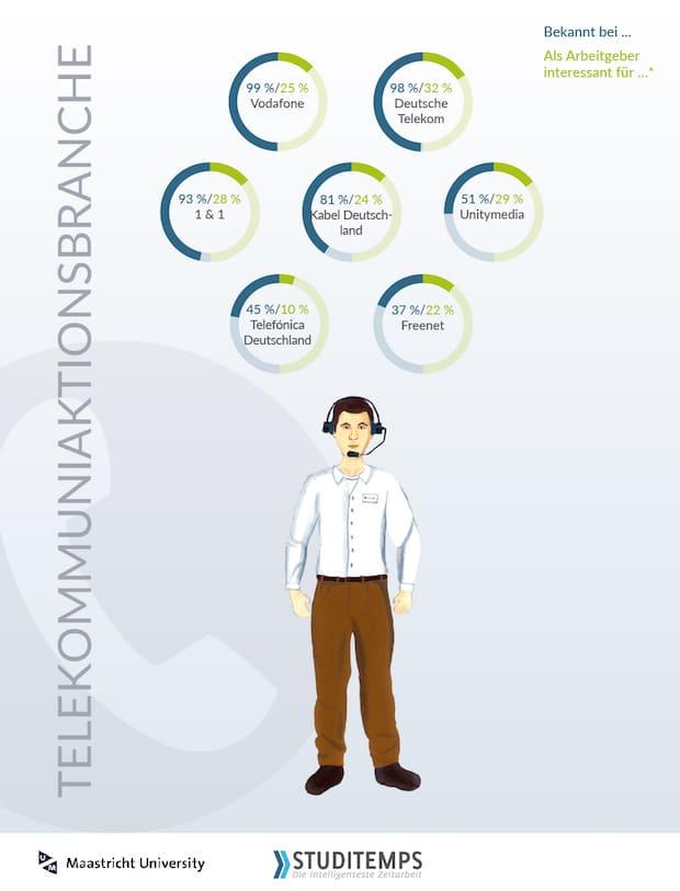 Bild von Telekommunikationsbranche als Arbeitgeber bei Studenten out