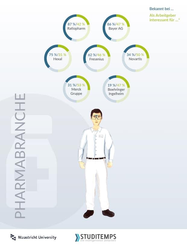 Photo of Pharmaindustrie erzielt Bestnoten bei studentischen Jobwahlkritierien