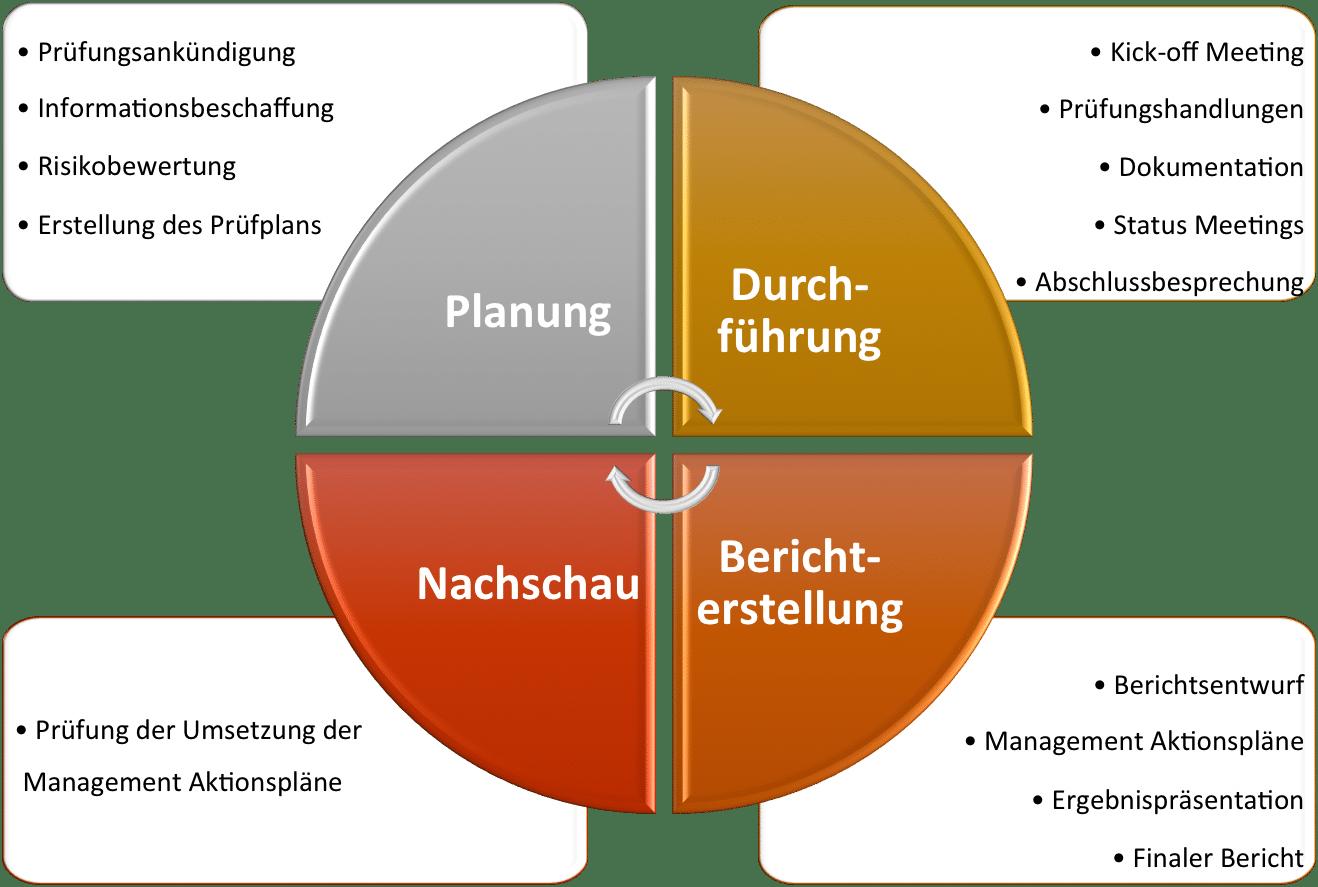 Photo of Aufbau einer Internen Revision im Mittelstand