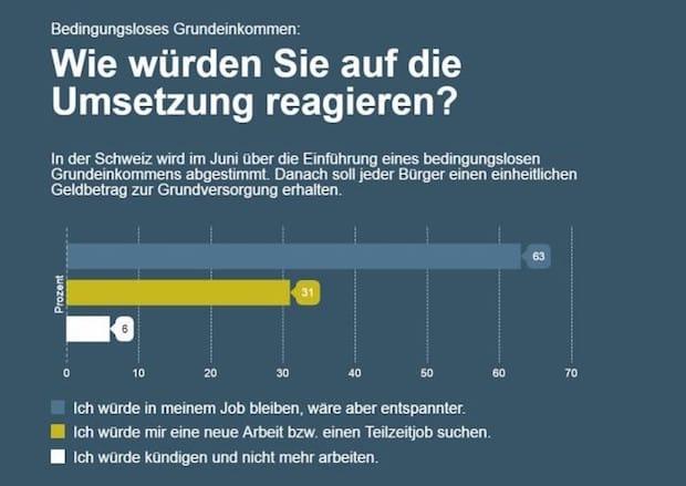 Photo of Bedingungsloses Grundeinkommen: Anreiz zur Kündigung?