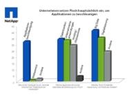 Deutsche Top-Integratoren: Unternehmen setzen Flash hauptsächlich ein, um Applikationen zu beschleunigen