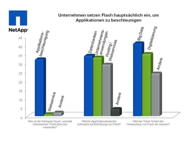 Quelle: NetApp Deutschland GmbH