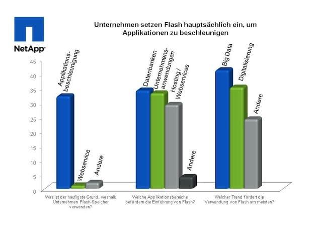 Photo of Deutsche Top-Integratoren: Unternehmen setzen Flash hauptsächlich ein, um Applikationen zu beschleunigen