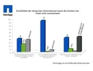 Knapp zwei Drittel der deutschen Unternehmen kennen die Vorteile von Flash nicht ausreichend