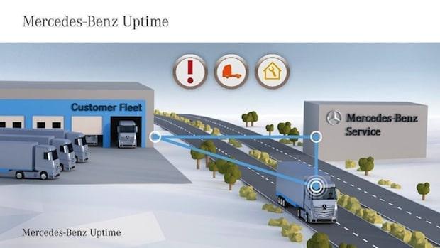 Photo of Mercedes-Benz bringt neue vernetzte Dienste und weltweit erste Sicherheitstechnologien