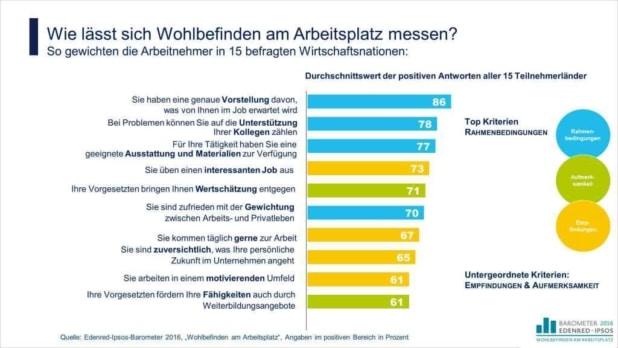 Quelle: Edenred Deutschland