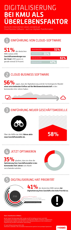 Photo of Deutschland holt bei Cloud-Nutzung stark auf – bleibt aber internationales Schlusslicht