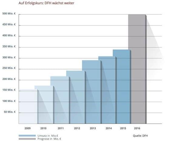 Bild von Rekordumsatz 2015: DFH setzt ihr rasantes  Wachstum im Fertighausbau fort
