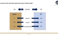 Finanzierungsmonitor 2016: Mittelständler finanzieren vor allem aus Gewohnheit über die Hausbank