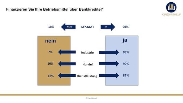 Photo of Finanzierungsmonitor 2016: Mittelständler finanzieren vor allem aus Gewohnheit über die Hausbank