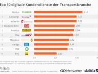 Der digitale Kundendienst von Transportunternehmen hat deutlichen Aufholbedarf