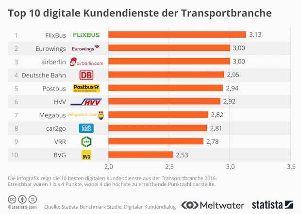 Bild von Der digitale Kundendienst von Transportunternehmen hat deutlichen Aufholbedarf